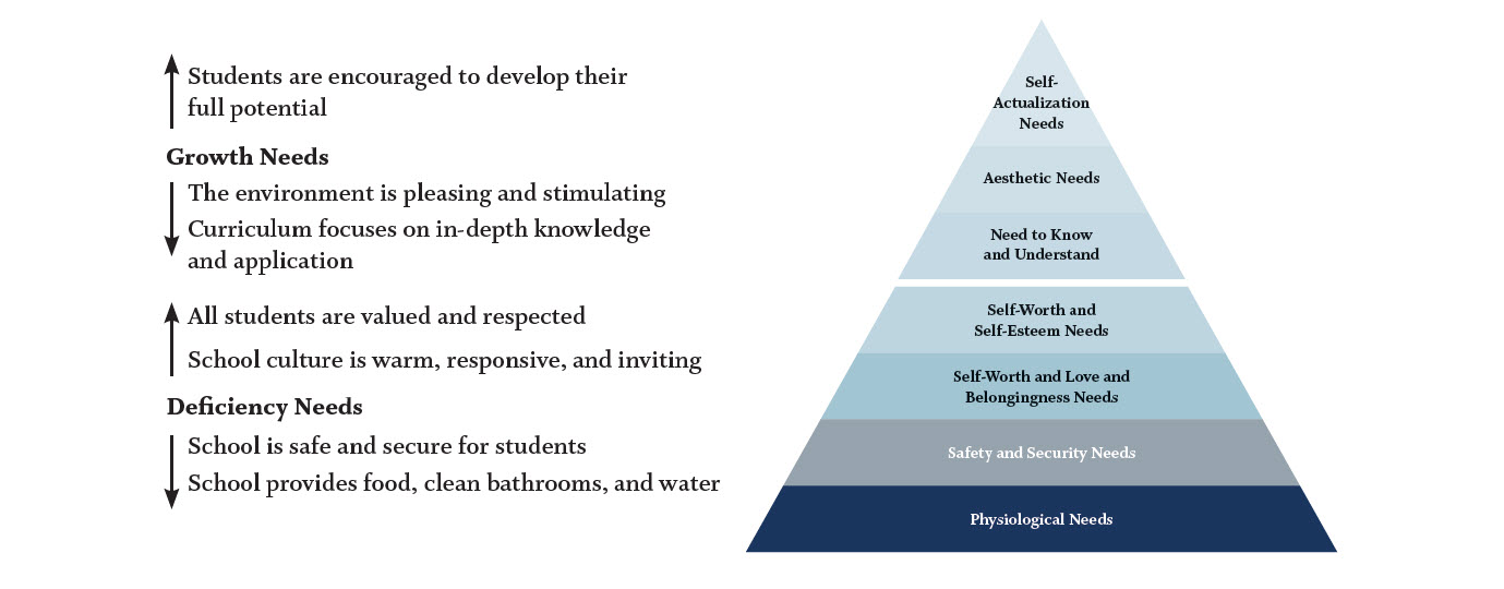 A pyramid showing Maslow's hierarchy of human needs