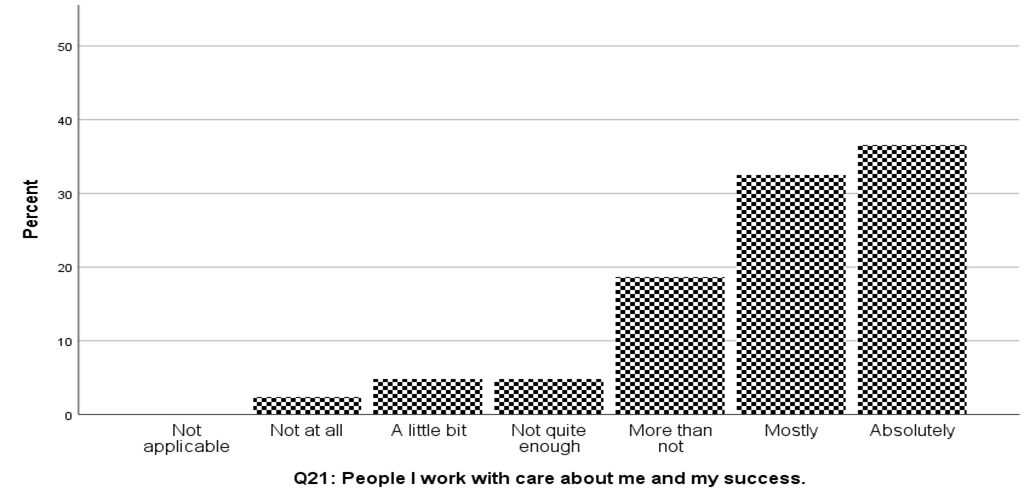 "A graph showing responses to the statement ""the people I work with care about me,"" with the majority of respondents answering ""absolutely"""