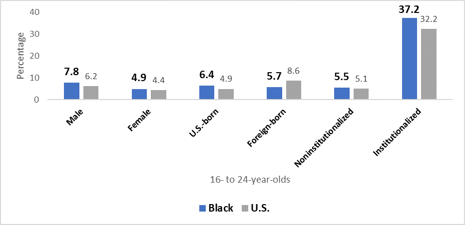 Dropout rates of 16- to 24-year-olds, by some characteristics
