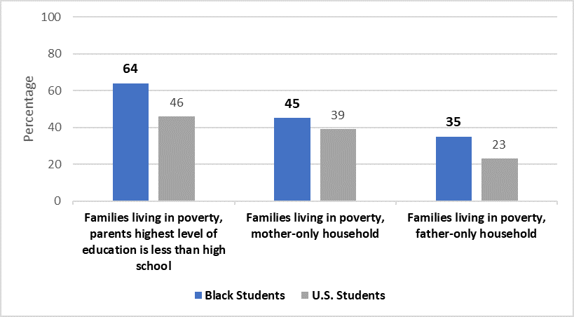 Percentage of Black students from families living in poverty, by parents' education level or family structure