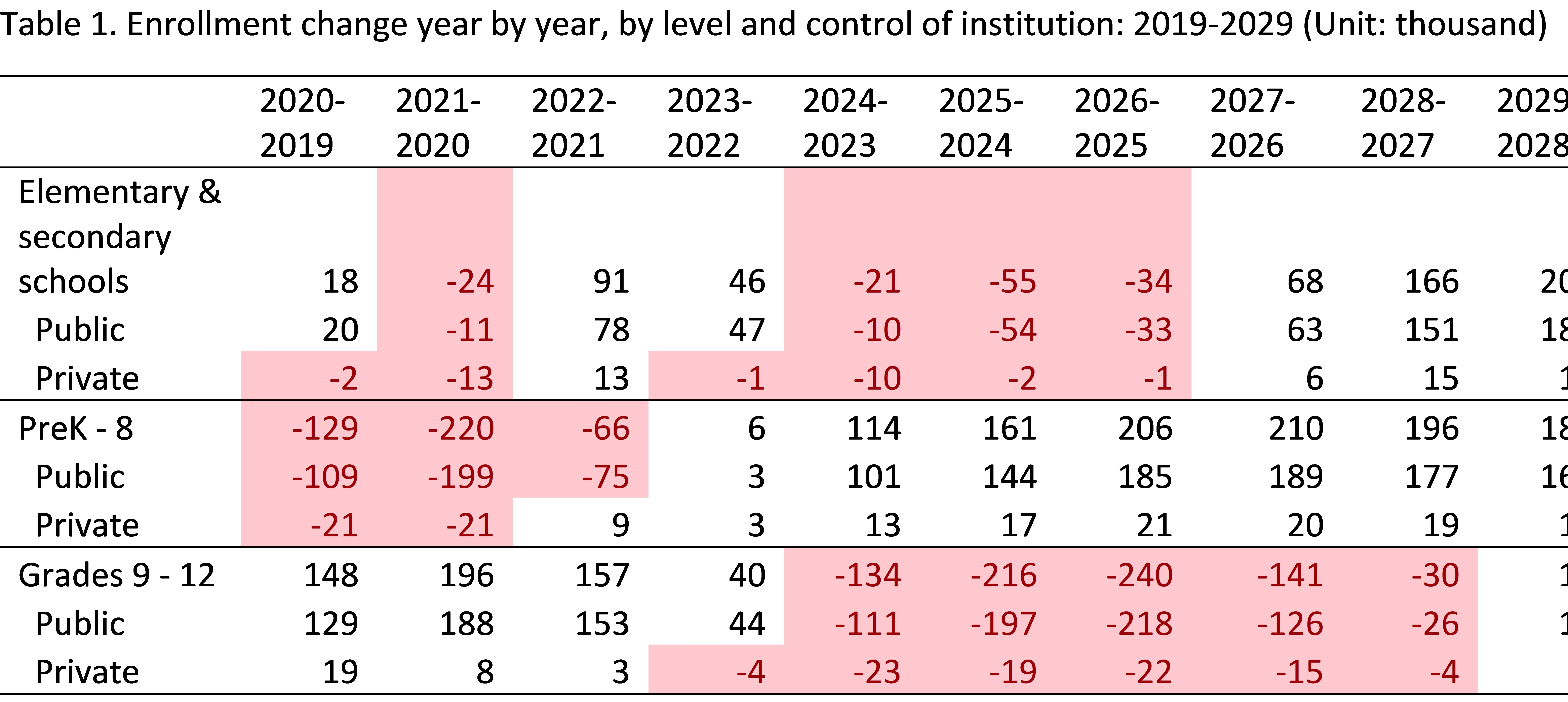 a table showing enrollment change year by year, by level and control of institution