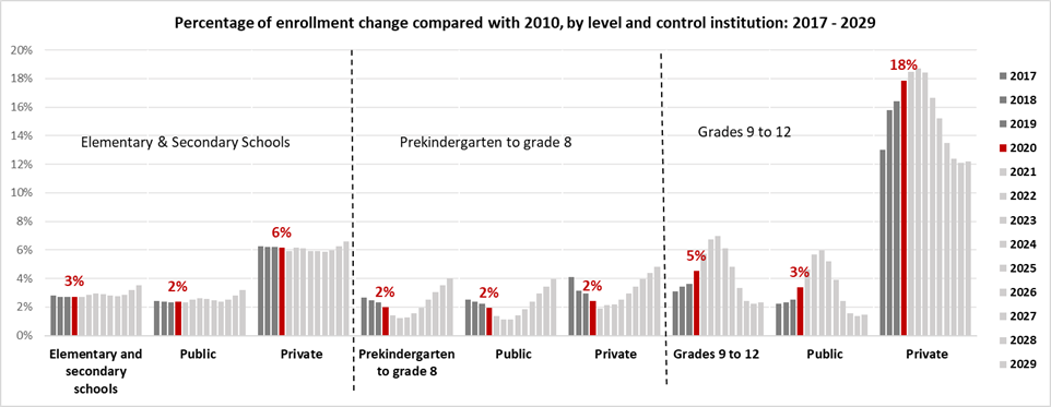 a bar graph showing the percentage of enrollment change compared with 2010 by level and control institution