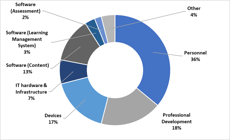 a pie chart showing that 36% of financial investments in technology-enabled school models are in the area of personnel