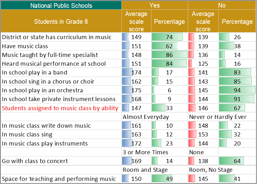 Average Music Scores and Percentage of Eighth Graders in Public Schools, by In-School Learning Opportunities