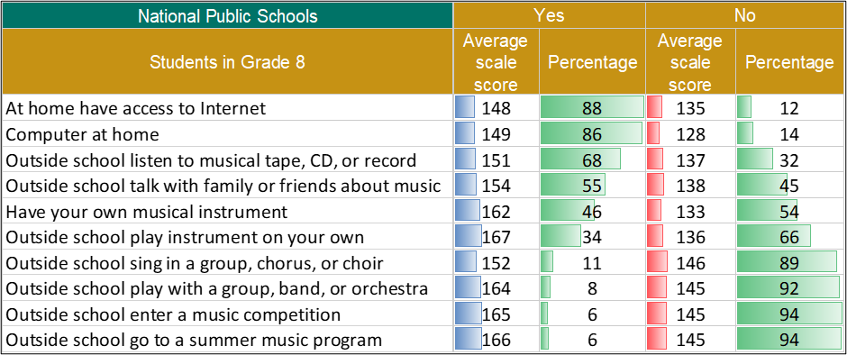 Average Music Scores and Percentages of Eighth Graders in Public Schools, by Outside School Learning Opportunities
