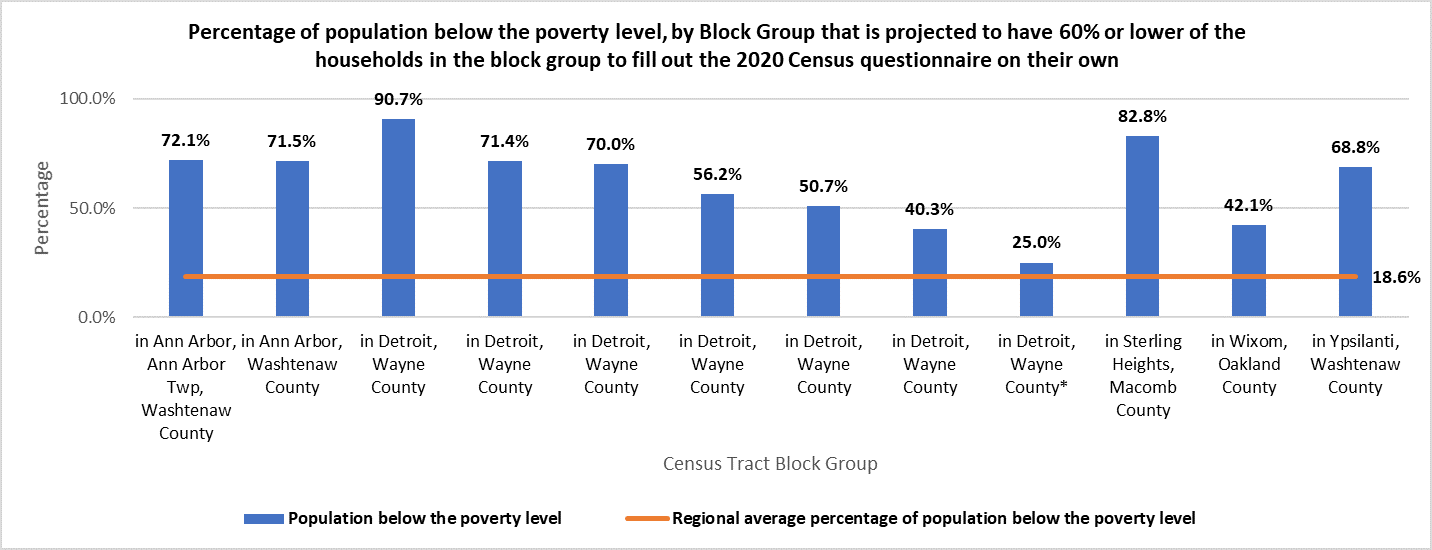 percentage of population below the poverty level by block group that is projected to have 60% or lower of the households in the block group to fill out the 2020 census questionnaire on their own
