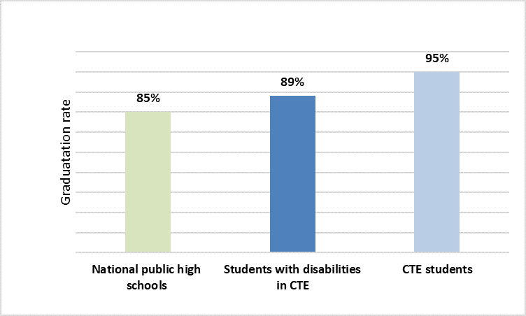 A bar graph showing graduation rate of national public high schools at 85%; students with disabilities in CTE at 89%; and CTE students at 95%
