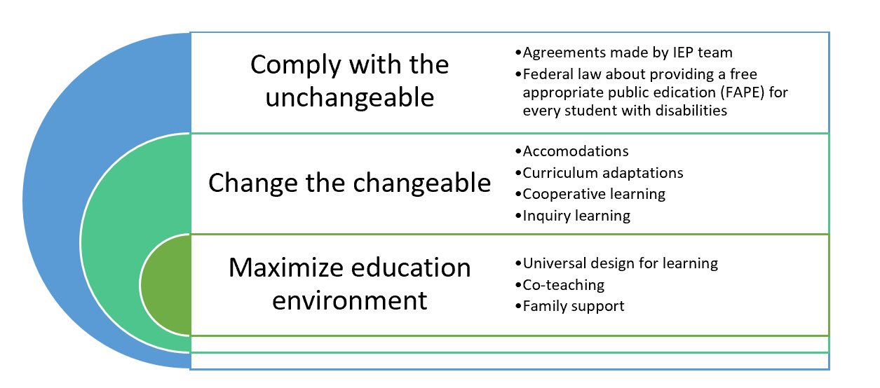 A Three-element Model to Maximize The Education Environment for Students with IEPs