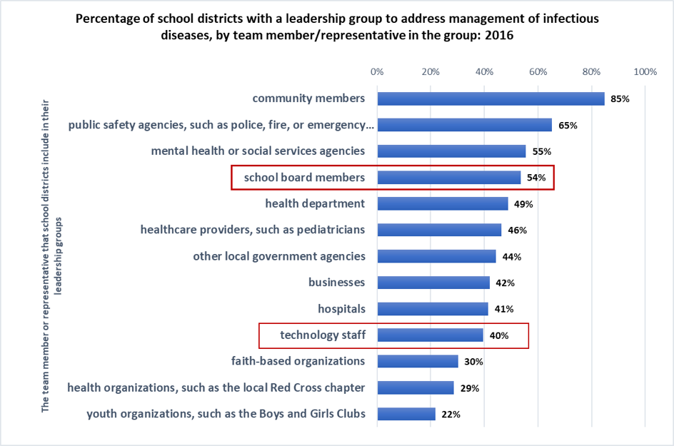 A chart showing percentage of school districts with a leadership group to address management of infectious diseases by team member in the group. The highest is community members at 85%. School board members come in at 54%. Technology directors are 40%