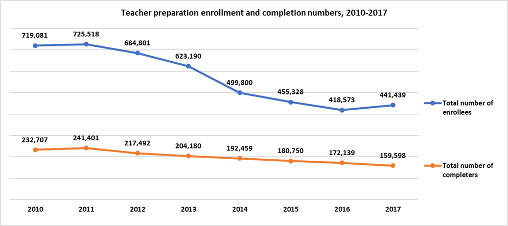 A graph showing the total number of enrollees in teacher preparation programs going down between 2001 and 2017. Total number of completers also declines throughout those years but at a lesser rate